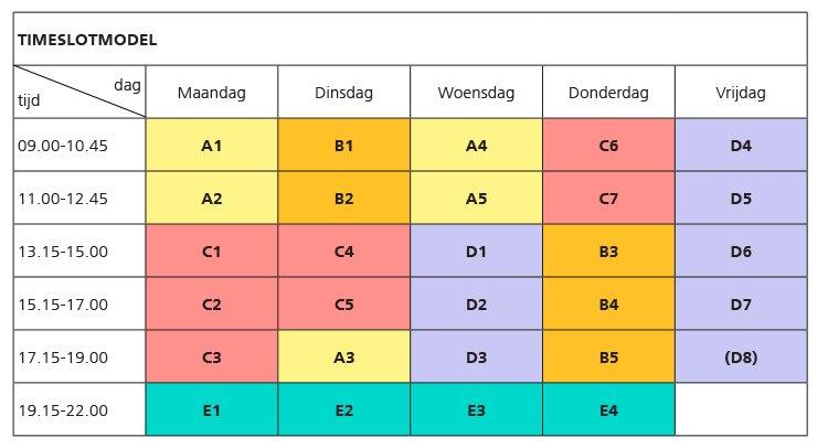 Het tijdslotmodel weergegeven in een schematische vorm. Toegankelijke versie in tabelvorm boven of onder deze afbeelding.