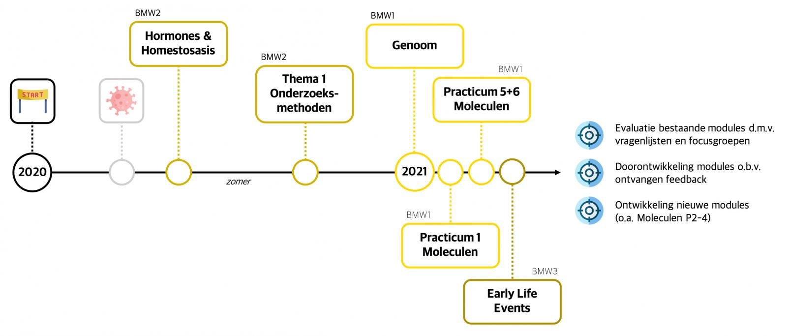 Overzicht van de ontwikkelde LabBuddy-modules