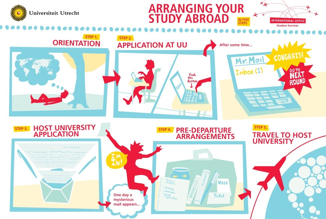 Study abroad in five steps.