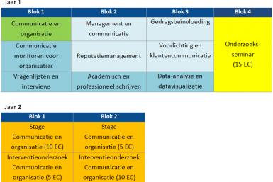 Studieprogramma Master communicatie en organisatie