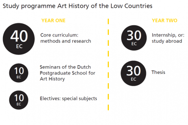 Study programme Art History of the Low Countries