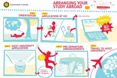 Study abroad in five steps